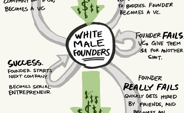 Thumbnail of a cartoon on founder risk that says 'white male founders' with arrows emerging from it.