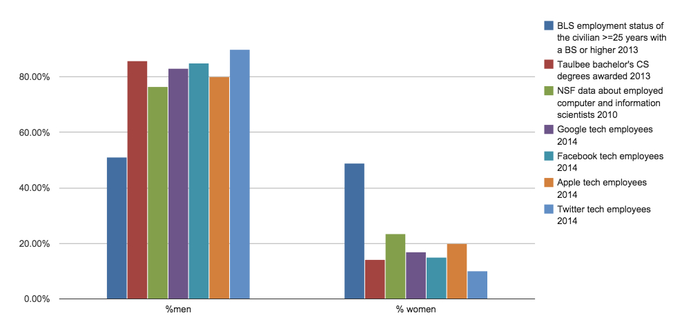 A chart displaying the same data categories but through the lens of gender. The chart shows 80% or higher representation of men across all categories, except BLS data which shows around 50%. The chart shows about 10-20% representation of women across all categories, except BLS data which shows ~50%. Link to raw data below.