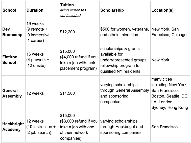 Chart showing duration, tuition, scholarship opportunities and locations of major learn to code programs. Chart detail as follows. Dev Bootcamp: Duration - 19 weeks (9 remote + 9 immersive + 1 career); Tuition - $12,200; Scholarship - $500 for women, veterans, and ethnic minorities; Location - New York, San Francisco, Chicago. Flatiron School: Duration - 16 weeks (4 prework + 12 onsite); Tuition $15,000 ($4,000 refund if you take a job with their placement program); Scholarship - scholarships & grants available for underrepresented groups, fellowship program for qualified NY residents; Location - New York. General Assembly: Duration - 12 weeks; Tuition - $11,500; Scholarship - varying scholarships through General Assembly and sponsoring companies; Location - many cities including New York, San Francisco, Boston, Seattle, DC, LA, London, Sydney, Hong Kong. Hackbright Academy: Duration - 12 weeks (10 instruction + 2 job search); Tuition - $15,000 ($3,000 refund if you take a job with one of their network companies); Scholarship - varying scholarships through Hackbright and sponsoring companies; Location - San Francisco.