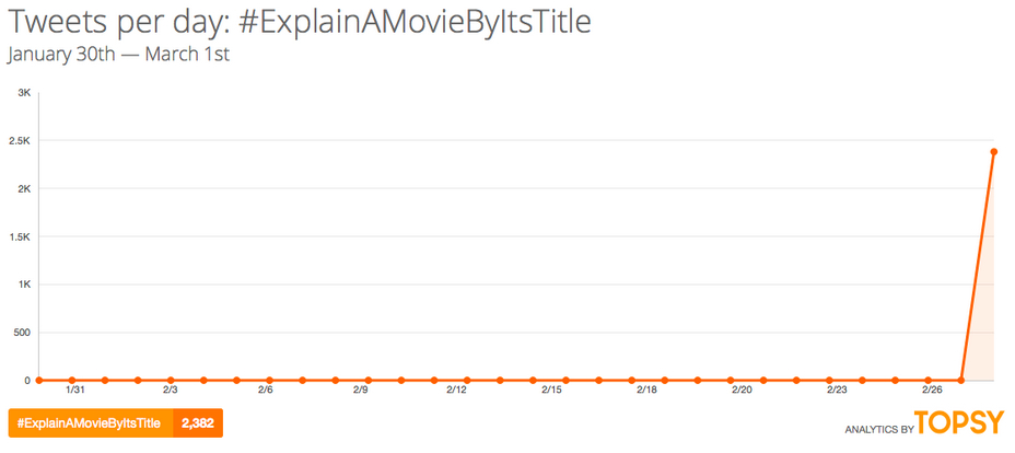 Graph of tweets per day on the #ExplainAMovieByItsTitle hashtag. The graph is a flat line, except at the end of February where it peaks just below 2,500. It shows 2,382 total tweets over the time period.