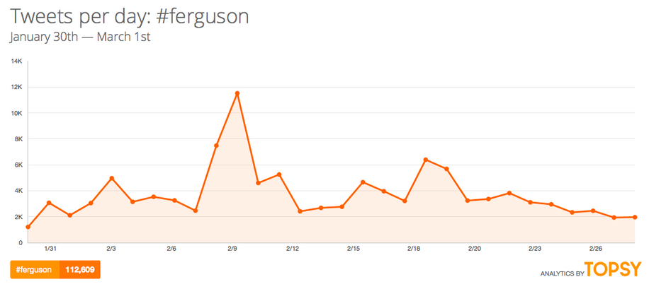 Graph of tweets per day under the #ferguson hashtag. It shows between 2,000 and almost 12,000 tweets per day, with most days totalling between 2,000 and 6,000. It reflects a total of 112,609 tweets over the time period.