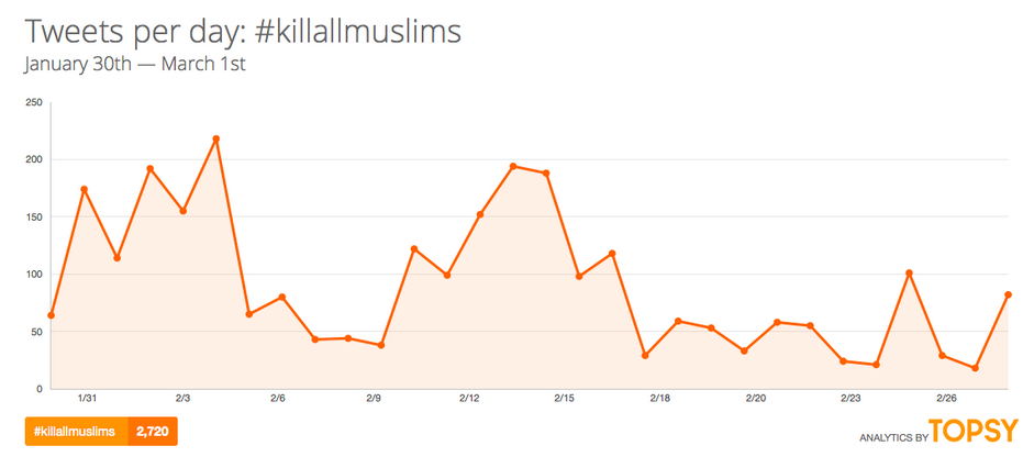 Graph showing tweets per day on the #killallmuslims hashtag. The graph never goes above 250, and at most points is lower than 150. It shows a total of 2,720 tweets over the time period.