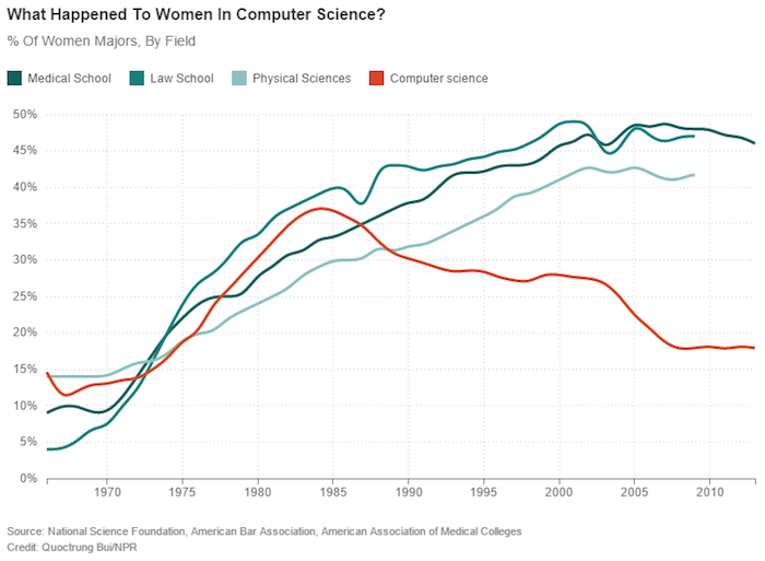 Graph charting the % of women majors in medical school, law school, physical sciences and computer science from 1965 to 2015. The number of majors in medical school, law school, and physical sciences steadily rises, while majors in computer science drops conspiculously in the mid-80s and continues declining to less than 20% from a previous high of over 35% in the early 80s.