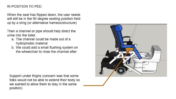 "Slide labeled ""In Position to Pee."" Text: ""When the seat has flipped down, the user needs will still be in the 90 degree seating position held up by a sling (or alternative harness/structure). Then a channel or pipe should help direct the urine into the toilet. a. The channel could be made out of a hydrophobic material b. We could add a small flushing system on the wheelchair to rinse the channel after."" There is a graphic highlighting under-thigh support in the design, labeled ""Support under thighs (concern was that some folks would not be able to extend their body so we wanted to allow them to stay in the same position.)"