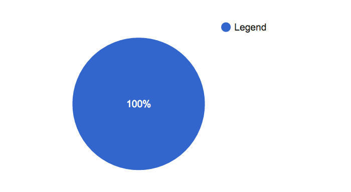 "Image from the Drake song data visualization project. It shows a blue circle labeled ""100%"". The graph guide indicates the color blue represents ""Legend""."