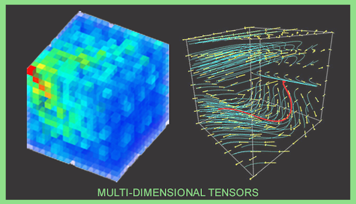 "Visualization labeled ""multi-dimensional tensors"". It shows two views of a cube: one which appears to have a heat map overlayed, and the other which depicts currents and directionality moving through the cube."