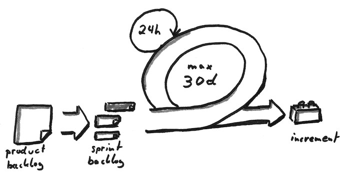"Hand-drawing of the scrum product development lifecycle, moving from a product backlog to the sprint backlog, with a circular arrow depicting the sprint itself, and moving into the ""increment"" stage, illustrated with a building block or lego."